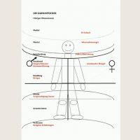Körper und Karmaspeicher